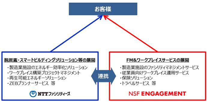 エンゲージメント 株式 会社 nsf